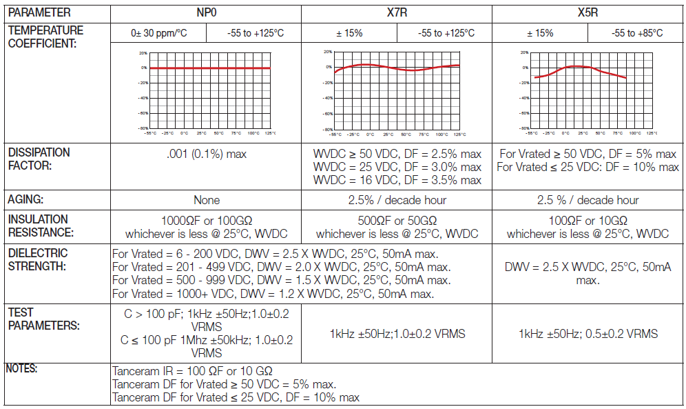 Electrical Characteristics chart for Surface Mount MLC Capacitors