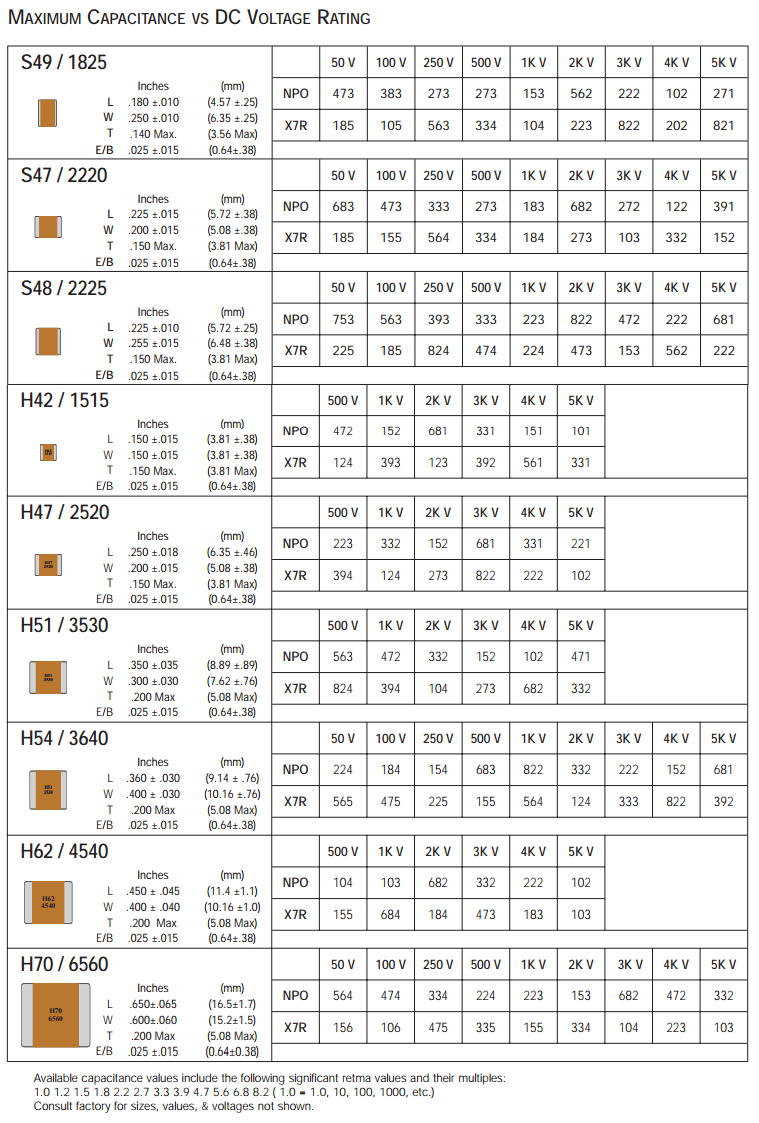 Tin Lead Large Size Capacitance chart