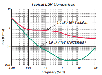 Tin-lead Tanceram Typical ESR Comparison