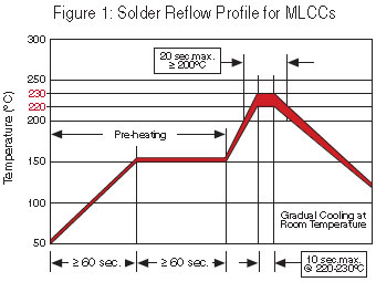 Solder Reflow Profile for MLCCs