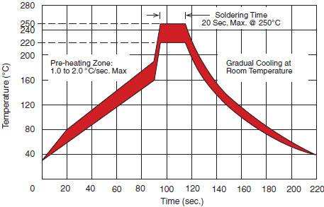 Solder Reflow Temperature Limits