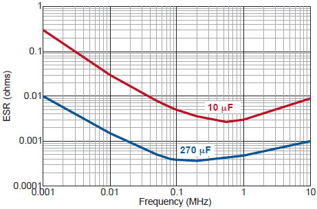 Switchmode ESR vs Frequency chart