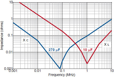 Switchmode Impedance vs Frequency chart