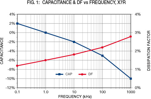 fig1: Capacitance & DF vs Frequency, X7R
