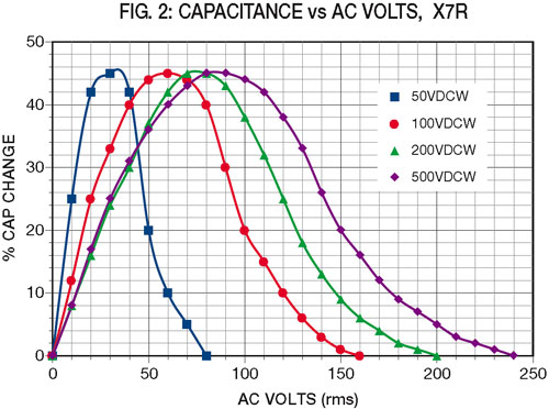 fig2: Capacitance vs AC Volts, X7R
