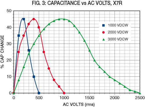 fig3: Capacitance vs AC Volts, X7R