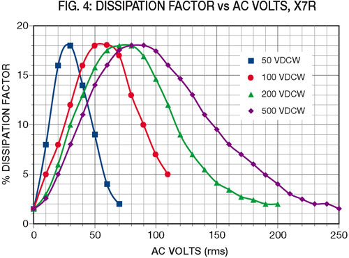 fig4: Dissipation Factor vs AC Volts, X7R
