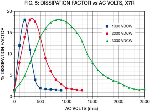 fig5: Dissipation Factor vs AC Volts, X7R