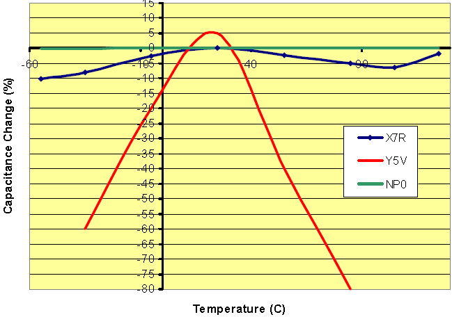 Temperature Coefficient of Capacitance