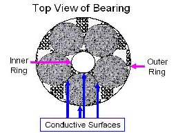 Top View of bearing