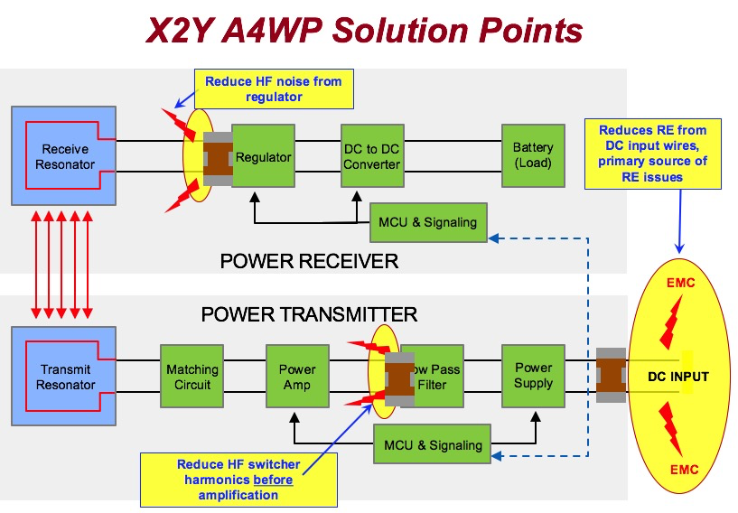 X2Y® A4WP Solution Points